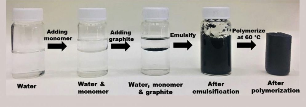 Process of making polystyrene-graphene composite.